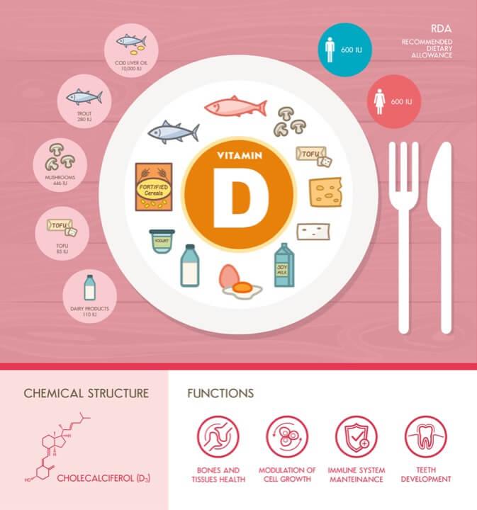 nguon cung cap vitamin d