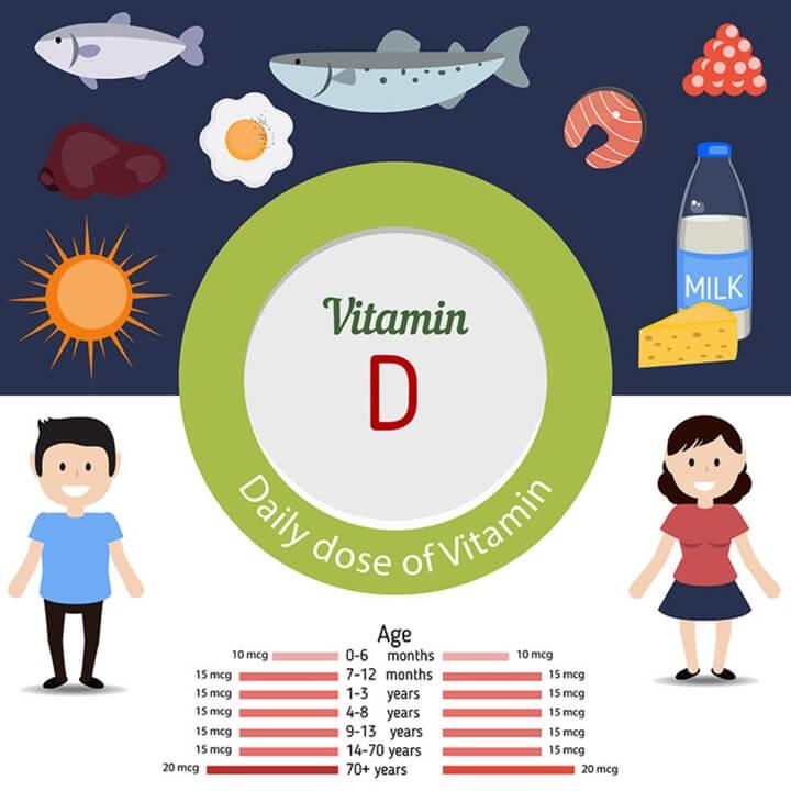 uong bao nhieu vitamin d la du