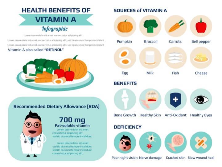 vitamin a cho tre em