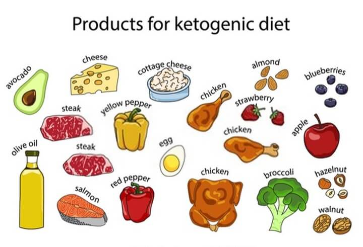 product for ketogenic diet